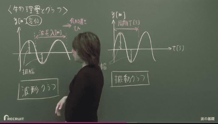 スタディサプリ 高3 スタンダードレベル物理 - 第9講 波の基礎